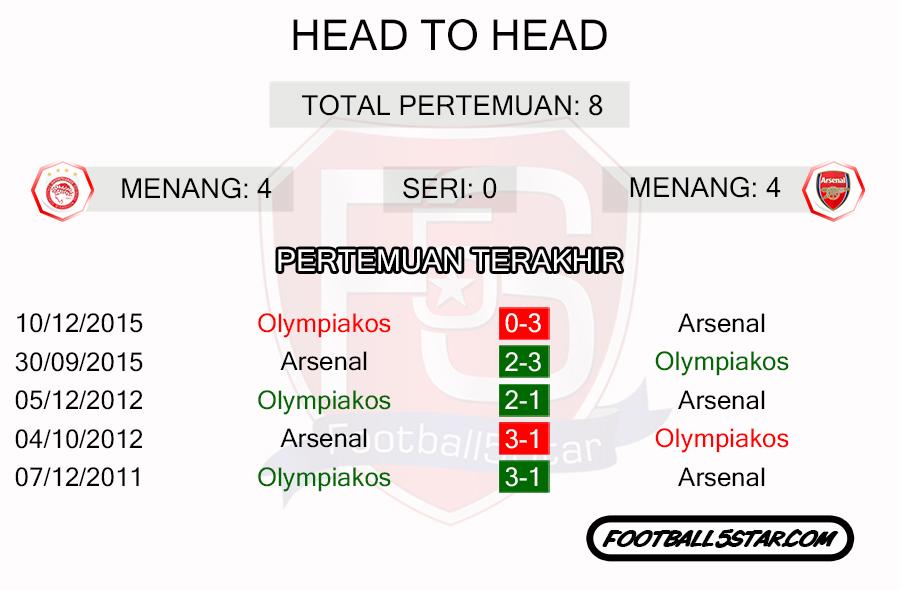 Rekor Pertemuan Olympiakos vs Arsenal