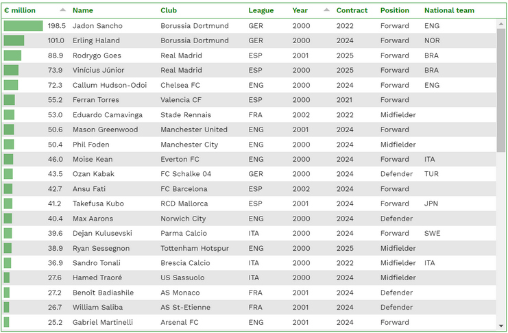 CIES Football Observatory Transfer Value Young Players
