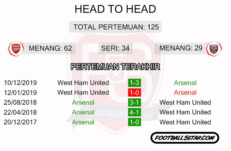 Rekor Pertemuan Arsenal vs West Ham United