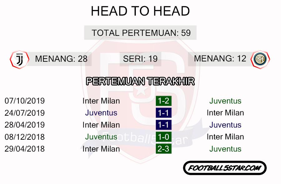 Rekor Pertemuan Juventus vs Inter Milan