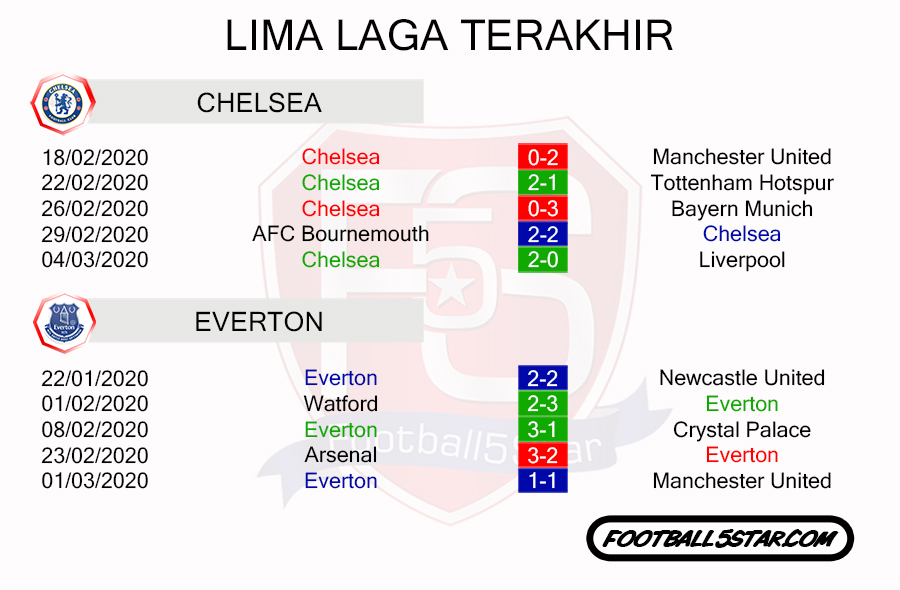 Tren Performa The Blues vs The Toffees